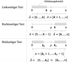 Ablehnungs- und Annahmebereiche bei verschiedenen Testarten