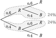 Baumdiagramm mit Zurücklegen Kugeln blau und rot