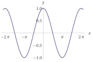 Trigonometrische Funktionen - Cosinus
