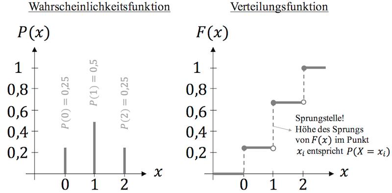 Verteilungsfunktion einer diskreten Zufallsvariablen