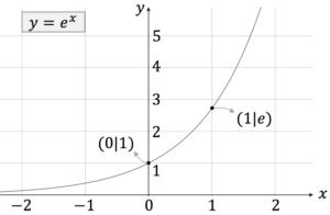 e-Funktion e^x