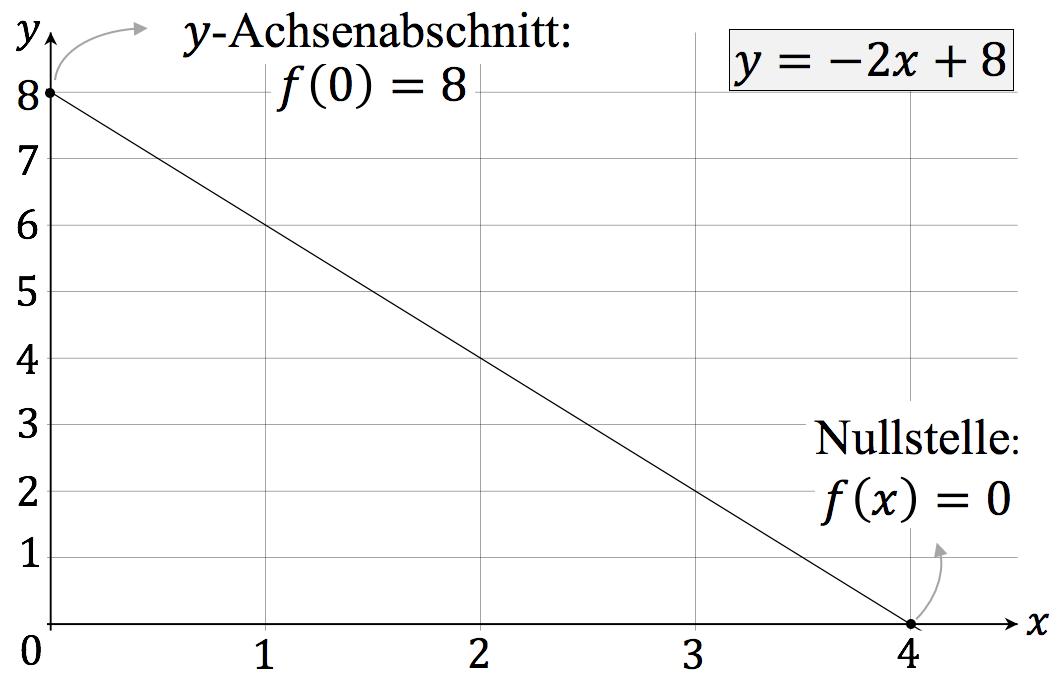 anwendungsaufgaben quadratische funktionen