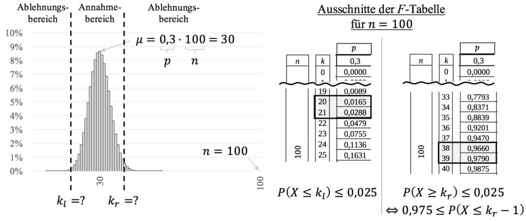 Beidseitiger Hypothesentest mit Ablesen aus Tabelle