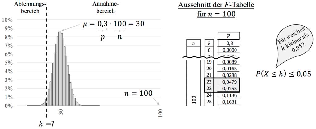 Linkseitiger Hypothesentest mit Ablesen aus Tabelle