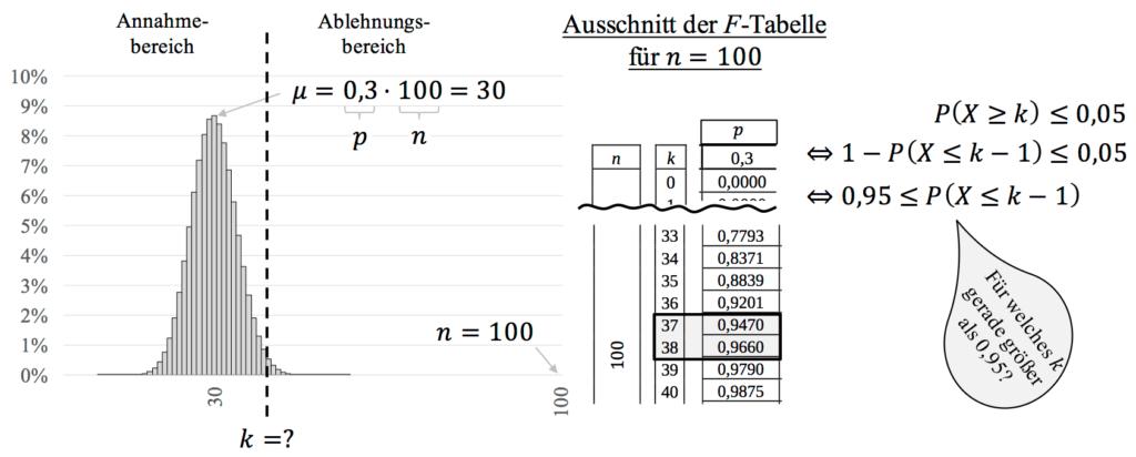 Rechtsseitiger Hypothesentest mit Ablesen aus Tabelle