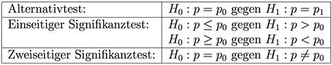 Hypothesentest aufstellen