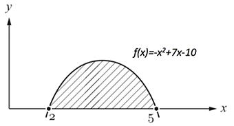 Integralrechnung - Fläche zwischen Funktion und Graph berechnen