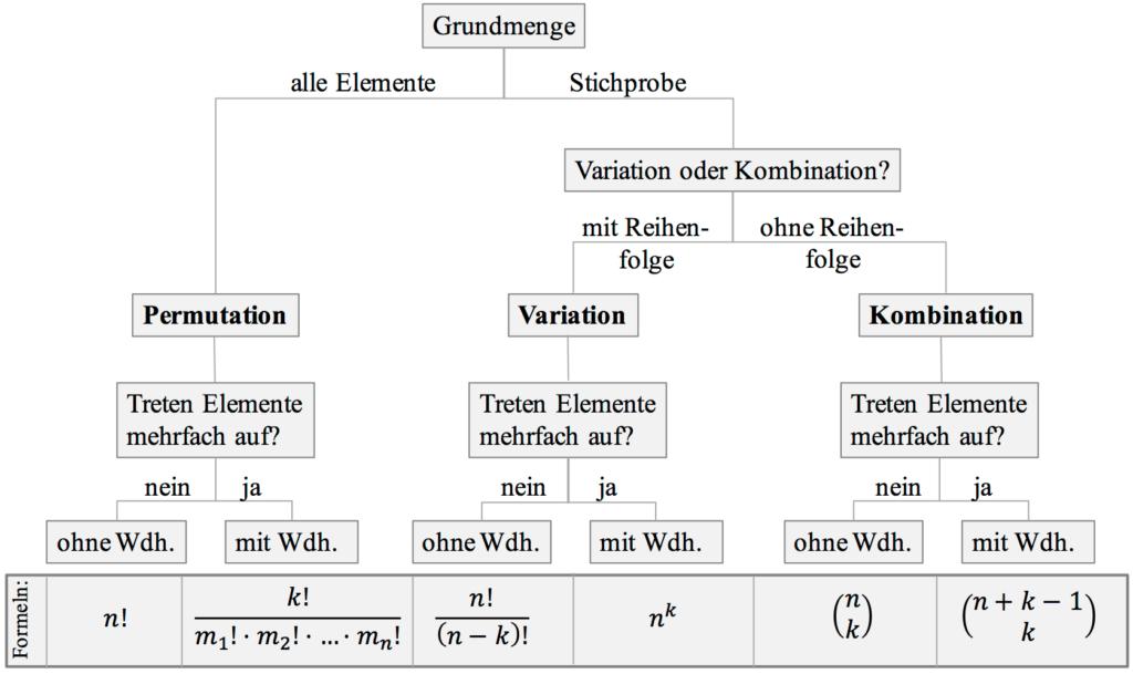 Kombinatorik Übersicht