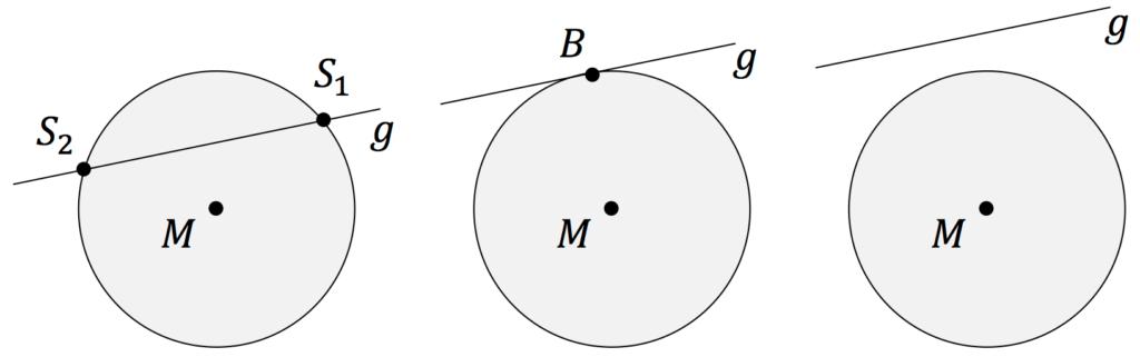 Lage Kreise Geraden
