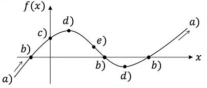 geometrische Eigenschaften einer Kurvendiskussion