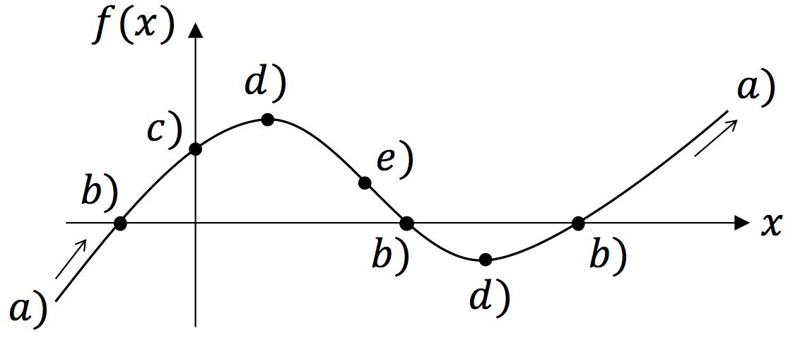 Kurvendiskussion vollständig erklärt - StudyHelp