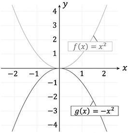 Spiegelung einer quadratischen Funktion