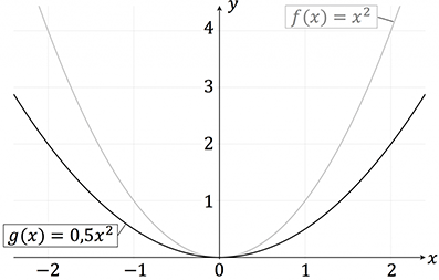 Stauchung von quadratischen Funktionen