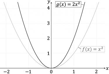 Streckung einer quadratischen Funktion