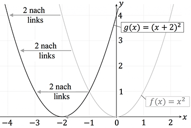Verschiebung in x-Richtung