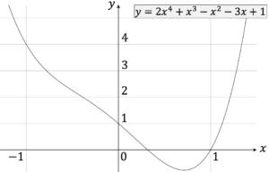 Polynomfunktion