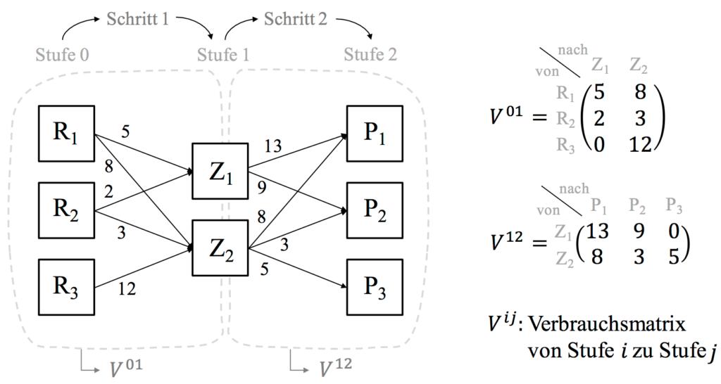 Produktionbsprozesse Matrix
