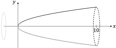 Integralrechnung - Volumentintegral & Rotationskörper