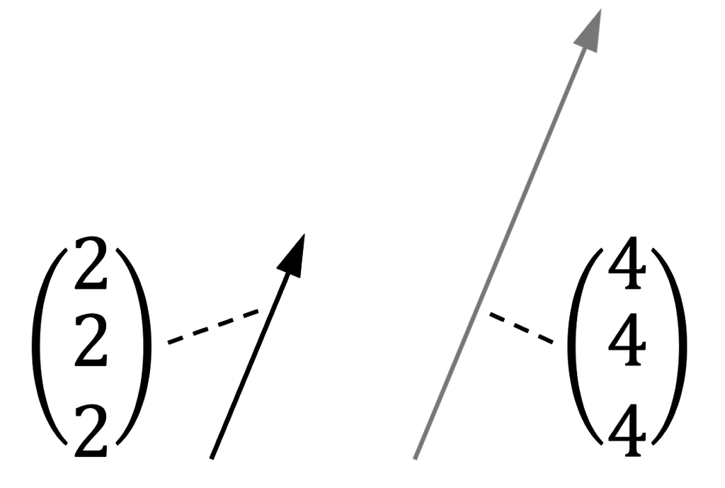 Linear abhängige Vektoren