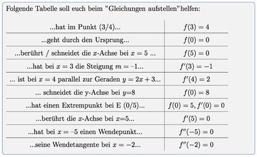 Steckbriefaufgaben Tabelle