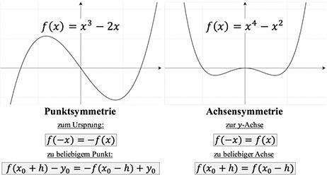 Symmetrie einer Funktion