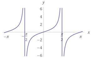 Trigonometrische Funktionen - Tangens