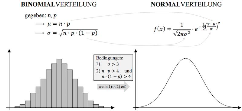 Binomialverteilung durch Normalverteilung annäherung