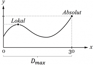 Kurvendiskussion Extrempunkte