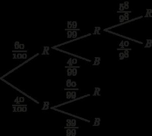 Baumdiagramm mit zurücklegen Urnenmodell