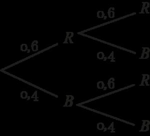 Baumdiagramm mit zurücklegen Kugeln