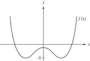 Wertebereich Kurvendiskussion