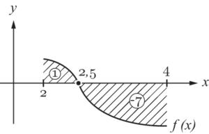 Integralrechnung - Fläche zwischen Funktion und Graph berechnen Betrag