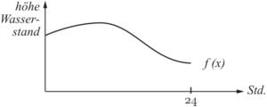 Integralrechnung - Mittelwertsatz