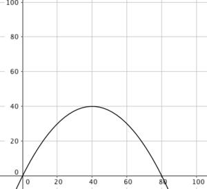 quadratische-funktionen