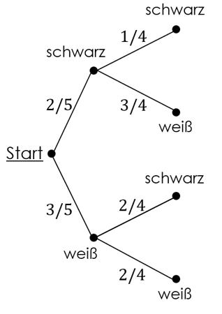 Baumdiagramm Wahrscheinlichkeit