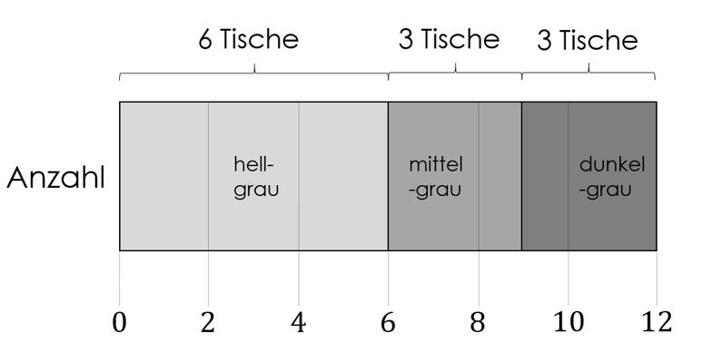 Statistische Diagramme