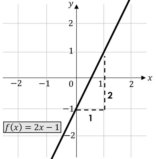 Lineare Funktionen Steigungsdreieck