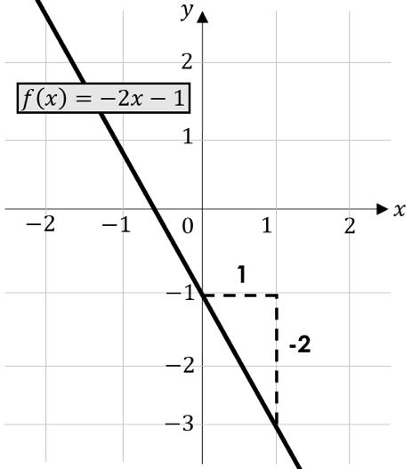 Lineare Funktionen Schnittpunkt y-Achse