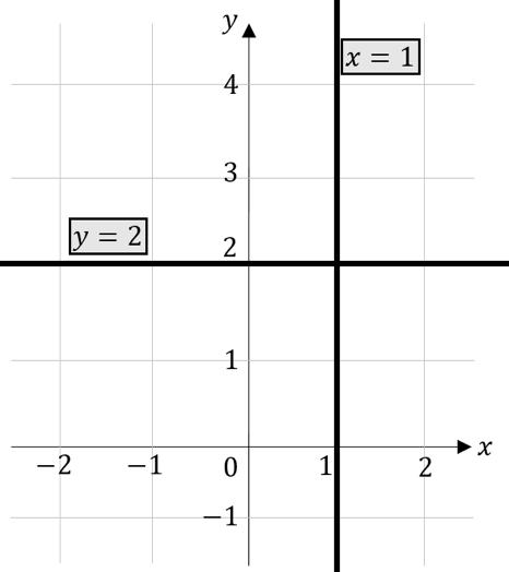 Lineare Funktionen parallele Geraden