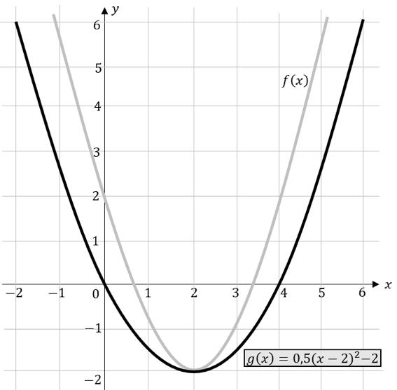 quadratische Funktionen Stauchung