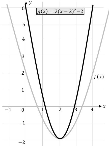 quadratische Funktionen Streckung