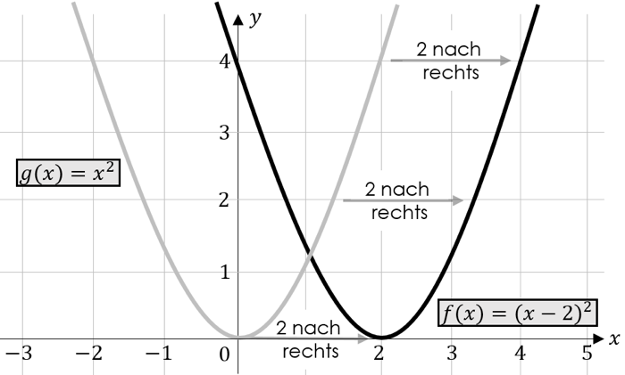 Verschiedung in x-Richtung Parabel