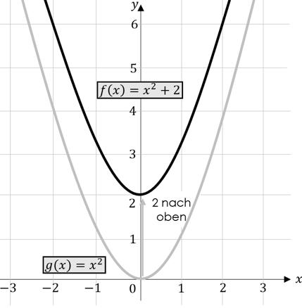 quadratische Funktionen Verschiebung