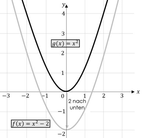 Quadratische Funktionen Verschiebung nach unten