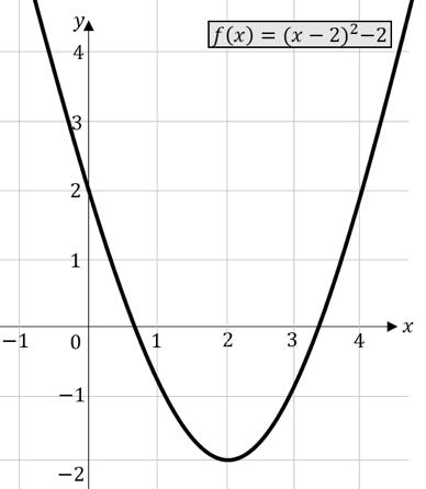 Verschiebung quadratische Funktionen rechts