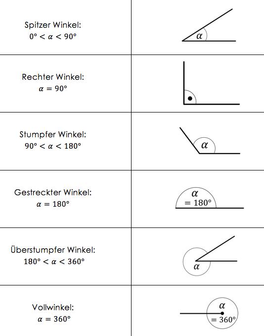 Winkel berechnen mit Beispielen und Erklärungen - StudyHelp