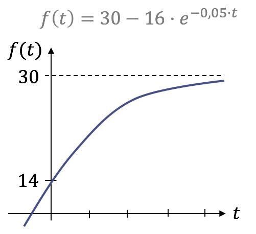 Erfreut Lösung Logarithmische Und Exponentielle Gleichungen ...