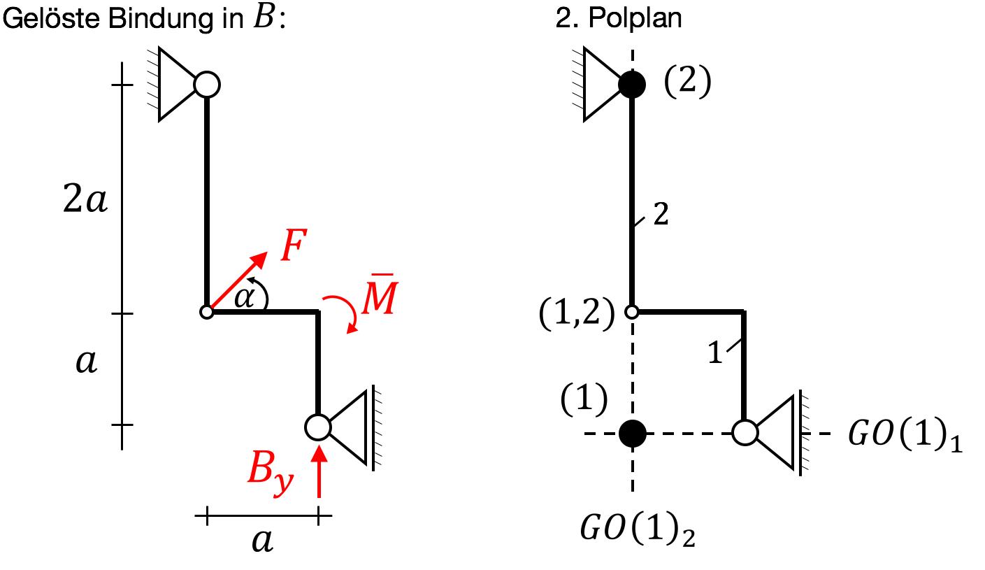 Prinzip der virtuellen arbeit technische mechanik for Statik lernen grundlagen