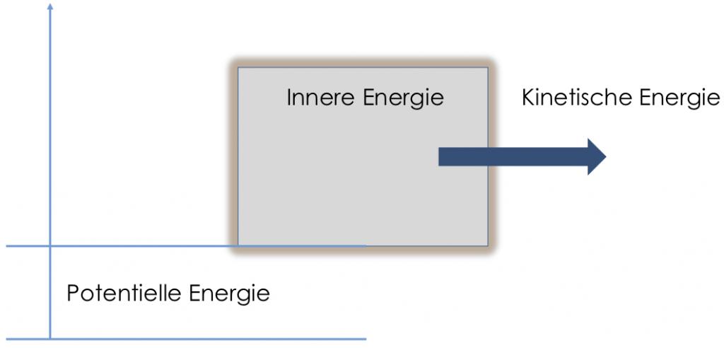 energiearten