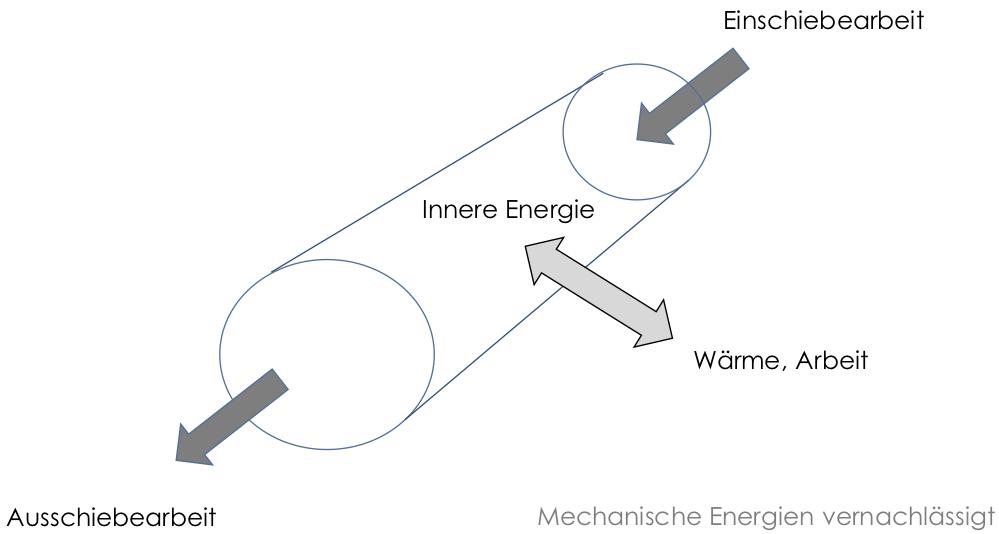 Erste Hauptsatz der Thermodynamik